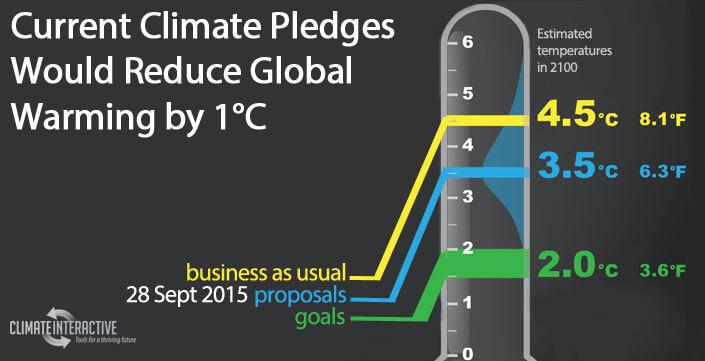 climate-scoreboard-share1